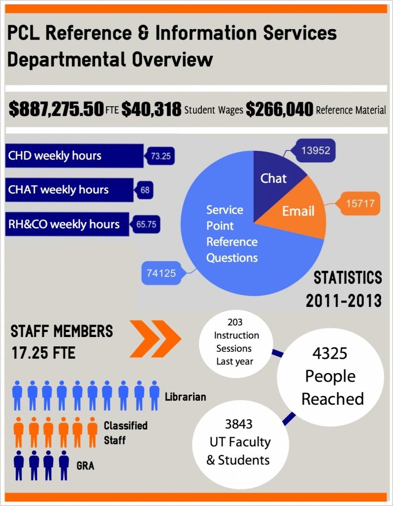 MendezBrady_INF385T_InfographicRIS
